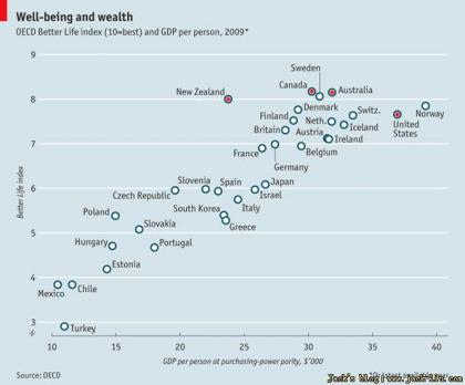 澳大利亚,美国,加拿大,新西兰幸福指数排名